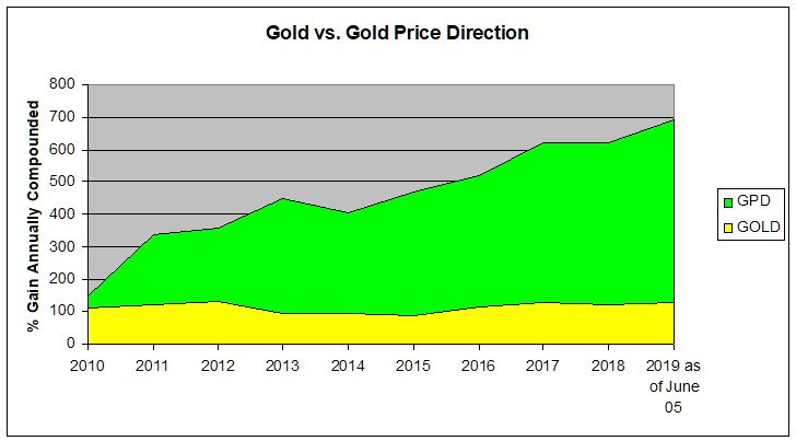10 yrs Gold vs. GPD compounded r