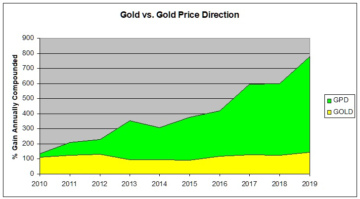 GPD vs Gold Actual Results Over Time -2
