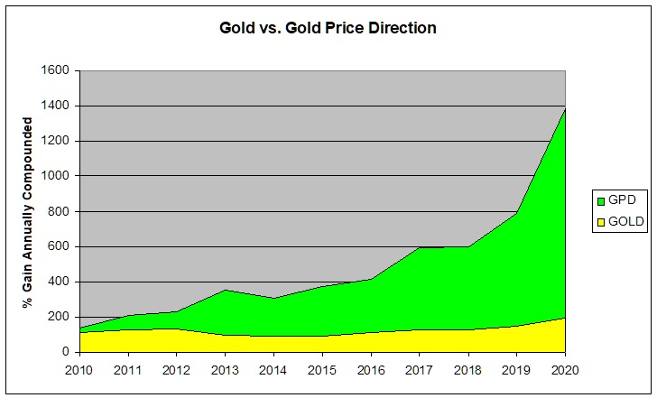 Gold vs. GPD compounded annually August 05 2020