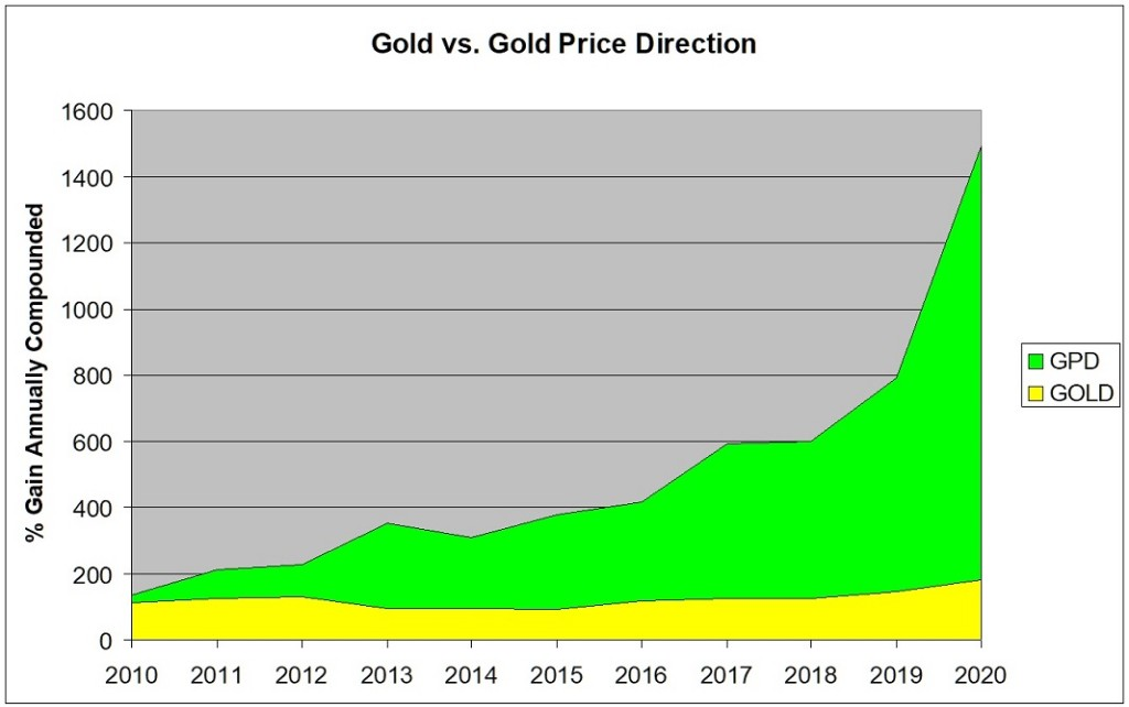 GoldPriceDirection end of 2020 results compounded -1