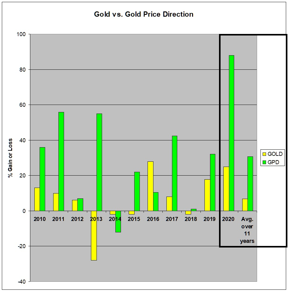 GoldPriceDirection end of 2020 results